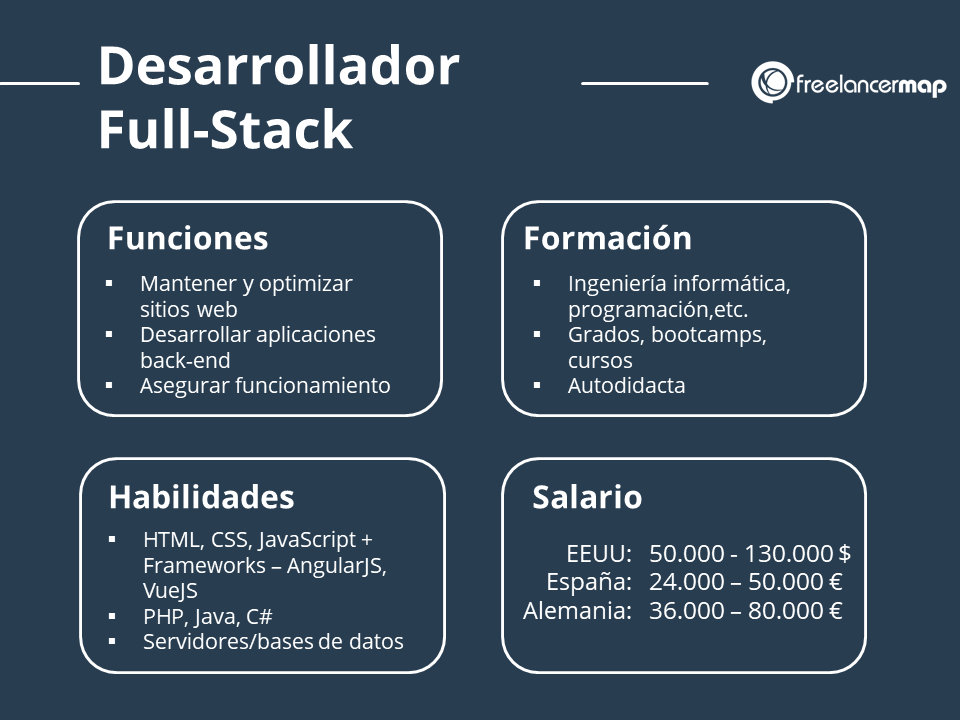Perfil profesional del desarrollador full stack con funciones formacion habilidades y salarios