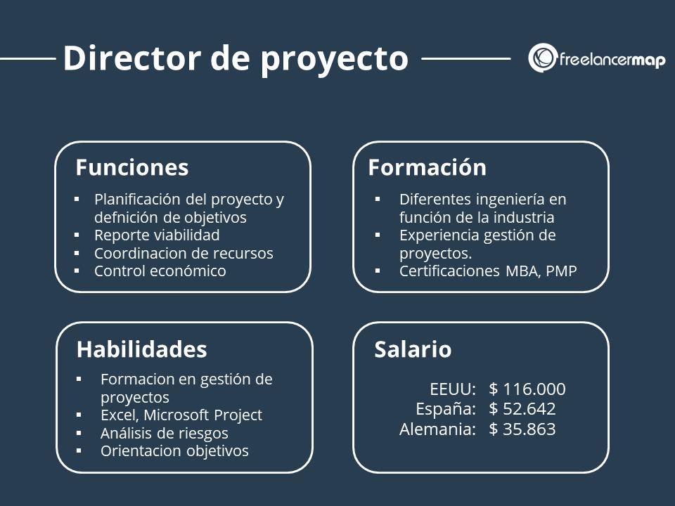 Perfil profesional del director de proyecto con funciones, formacion habilidades y salario