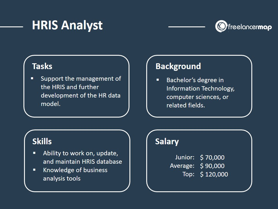 HRIS Analyst - Role Overview with tasks background skills and salary