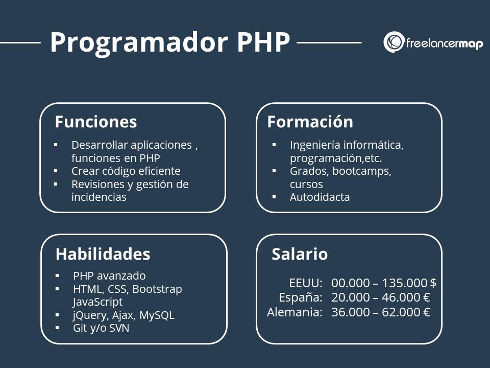 Perfil profesional programador PHP con funciones formación habilidades y salario