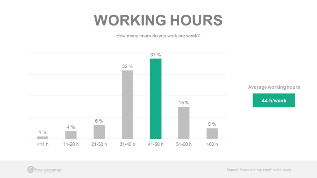 How many hours do freelancers work per week