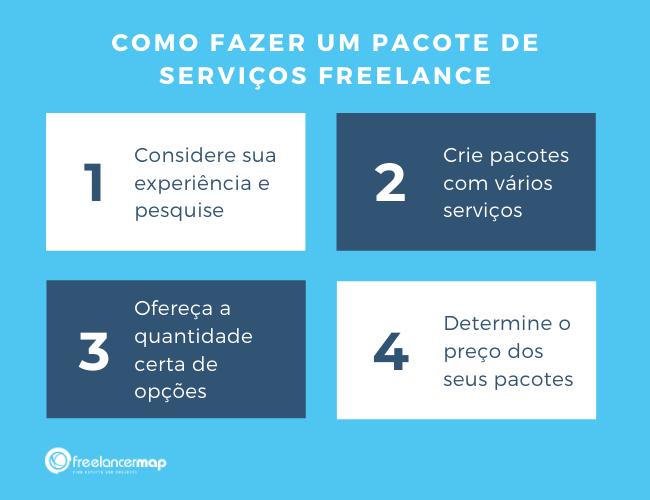 Como fazer um pacote de serviços em 4 passos