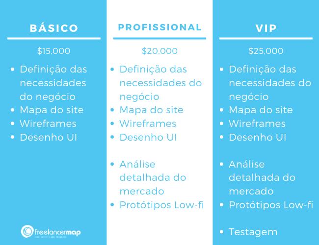 Exemplo de pacote de serviços con 3 opções: Básico, profissional, vip