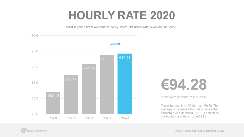 Freelance hourly rate Germany