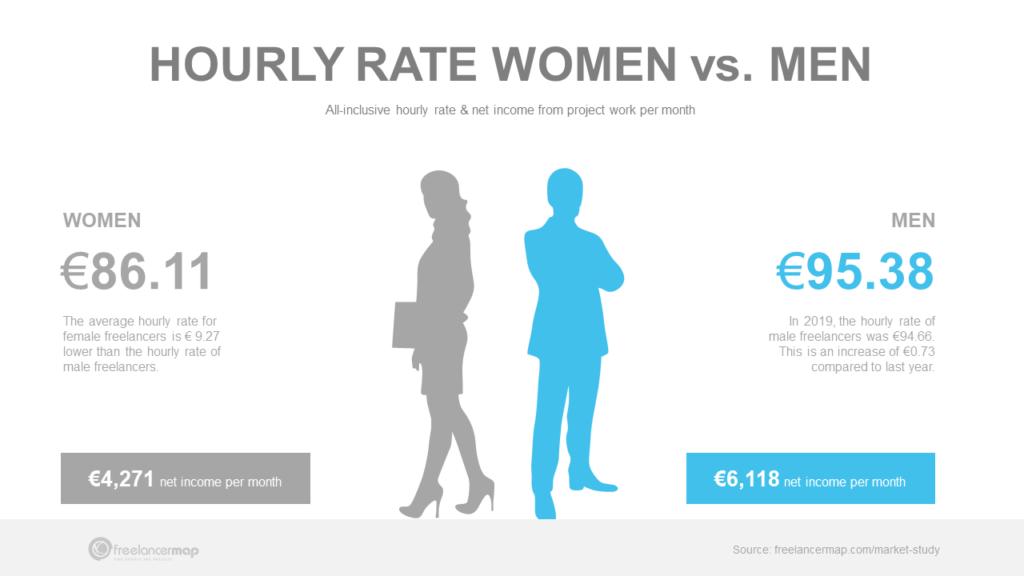 Comparison freelance hourly rates women vs men