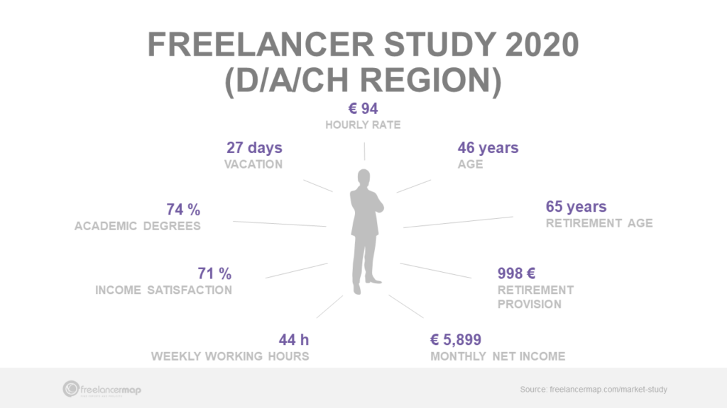 Overview key insights freelancer market in Germany, Austria, Switzerland