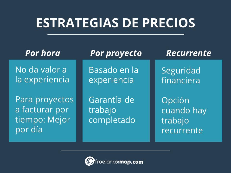 Estrategias de precios para cobrar por un servicio freelance