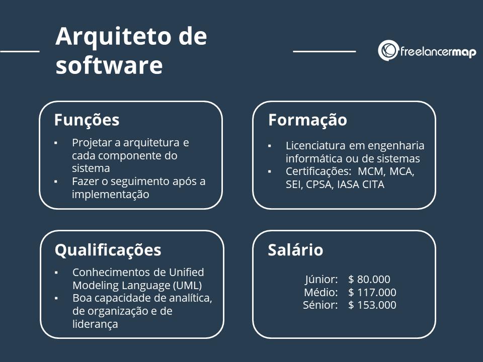 Arquiteto de software profil profissional: funções, formação, conhecimentos, salário