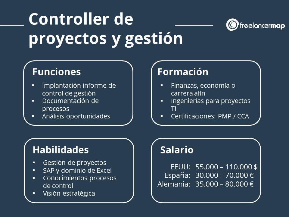 El papel del controller de gestión de proyectos - funciones, habilidades, formacion y salario