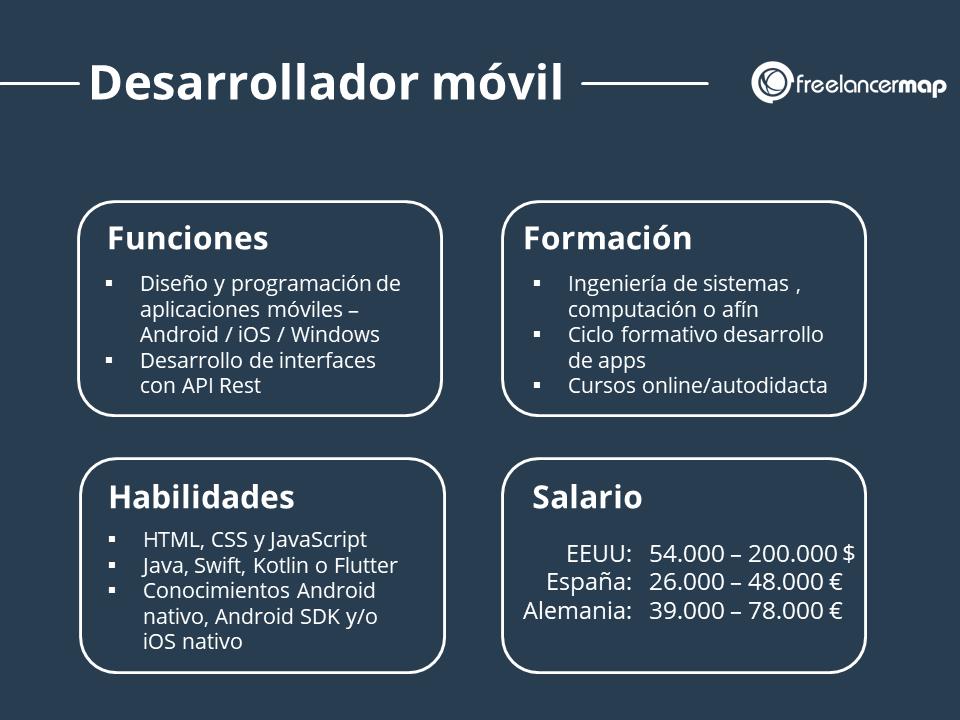 Resumen del puesto del desarrollador de aplicaciones móviles