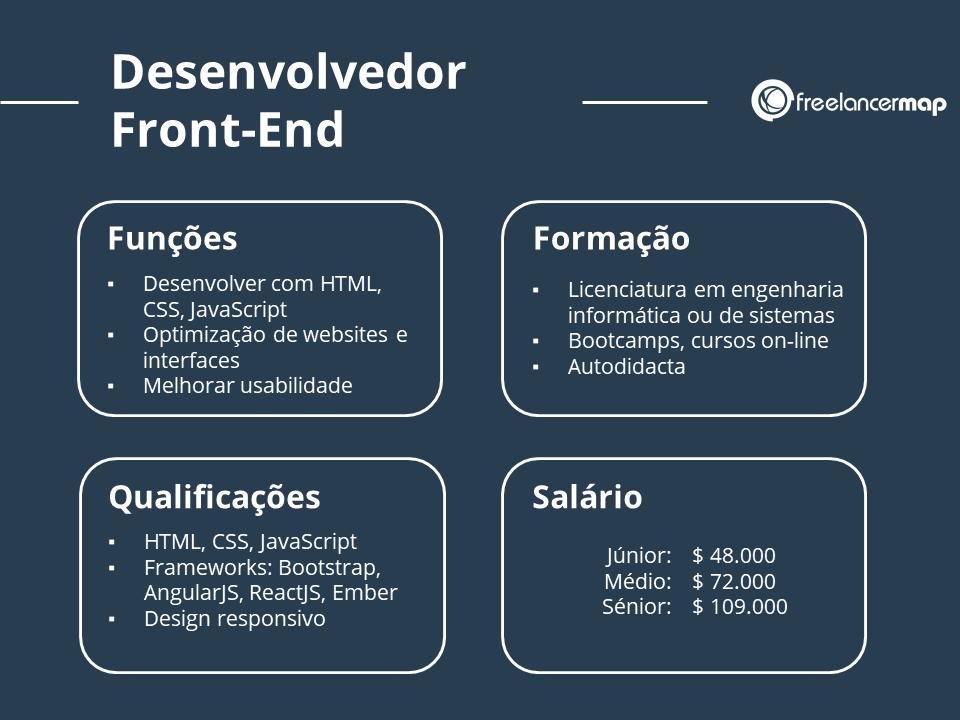 Desenvolvedor Front-End profil profissional: funções, formação, conhecimentos, salário