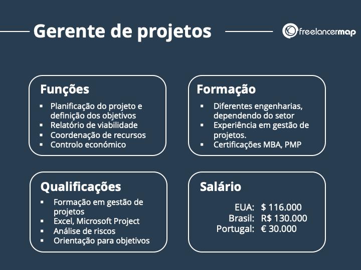 Perfil profissional do gerente de projetos com funções, formação, qualificações e salário