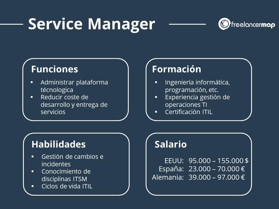 Perfil profesional del gerente de operaciones y gestor de servicios de TI