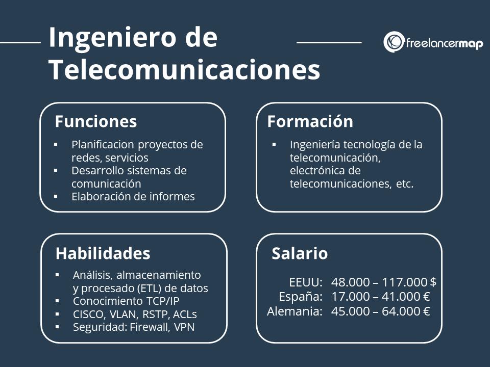 Perfil profesional del ingeniero de telecomunicaciones funciones, formacion, habilidades, salario