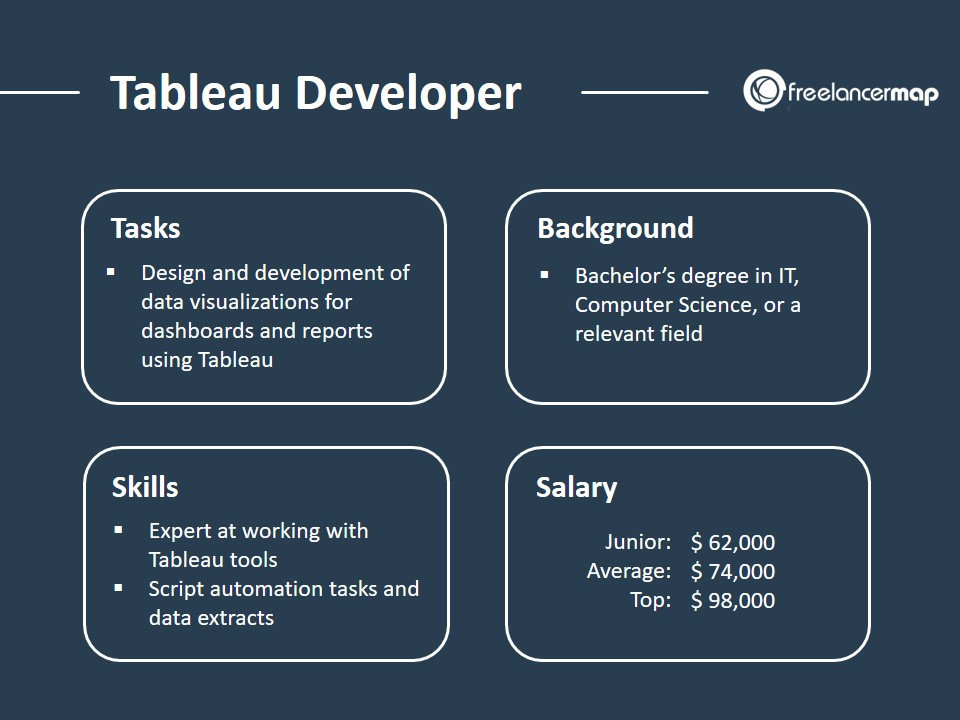 Tableau developer job overview tasks skills background salary
