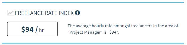 Tarifa hora média gerente de projetos freelance