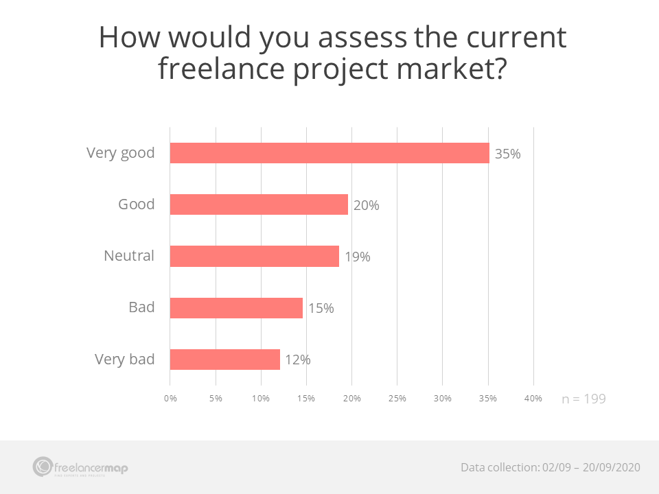 How good is the current freelance project market