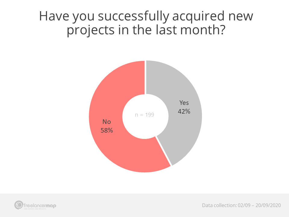Project acquisition success in August