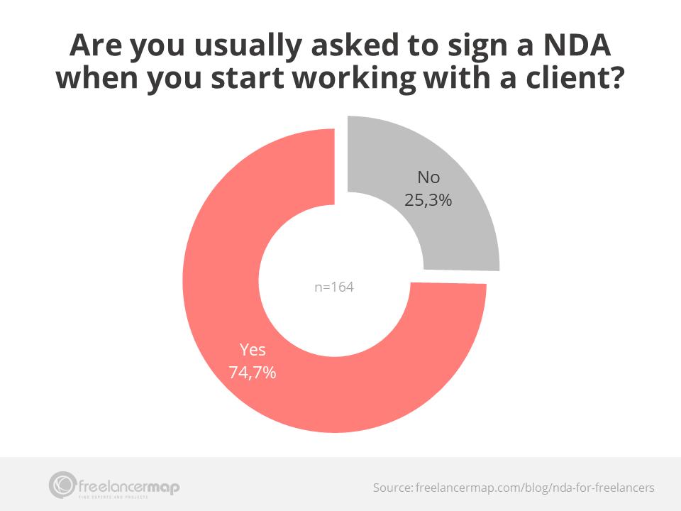 Uso de acuerdos de confidencialidad entre freelancers