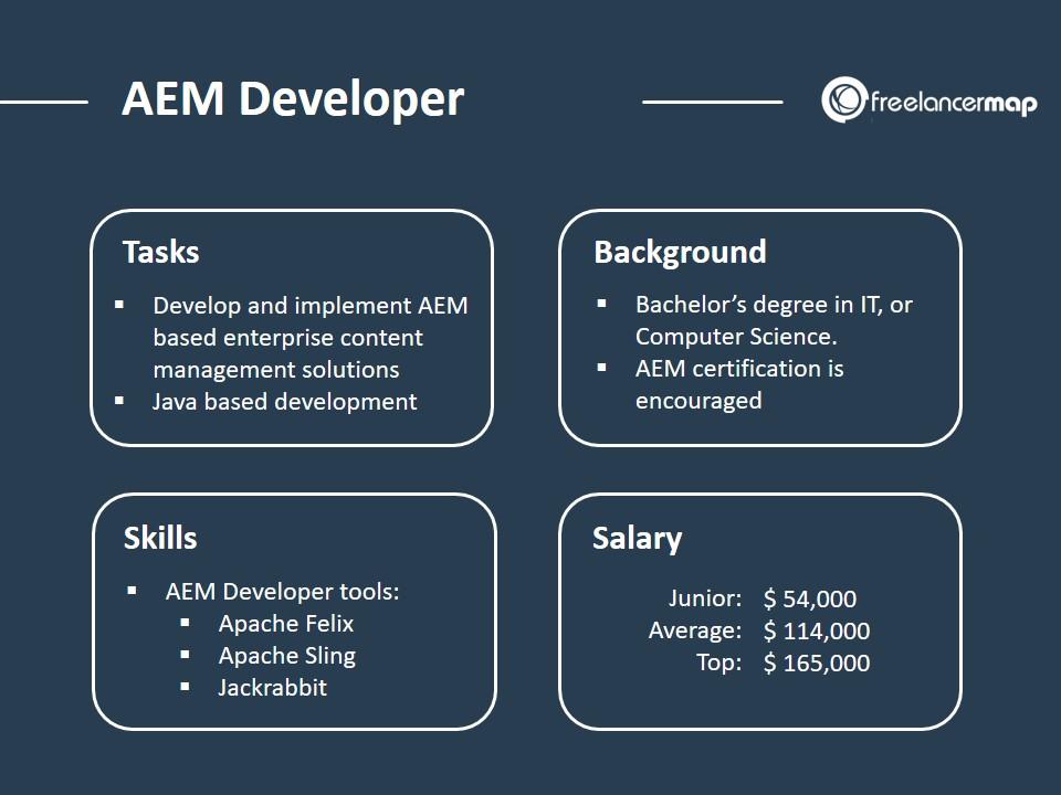 AEM role overview: tasks, background, skills, salary