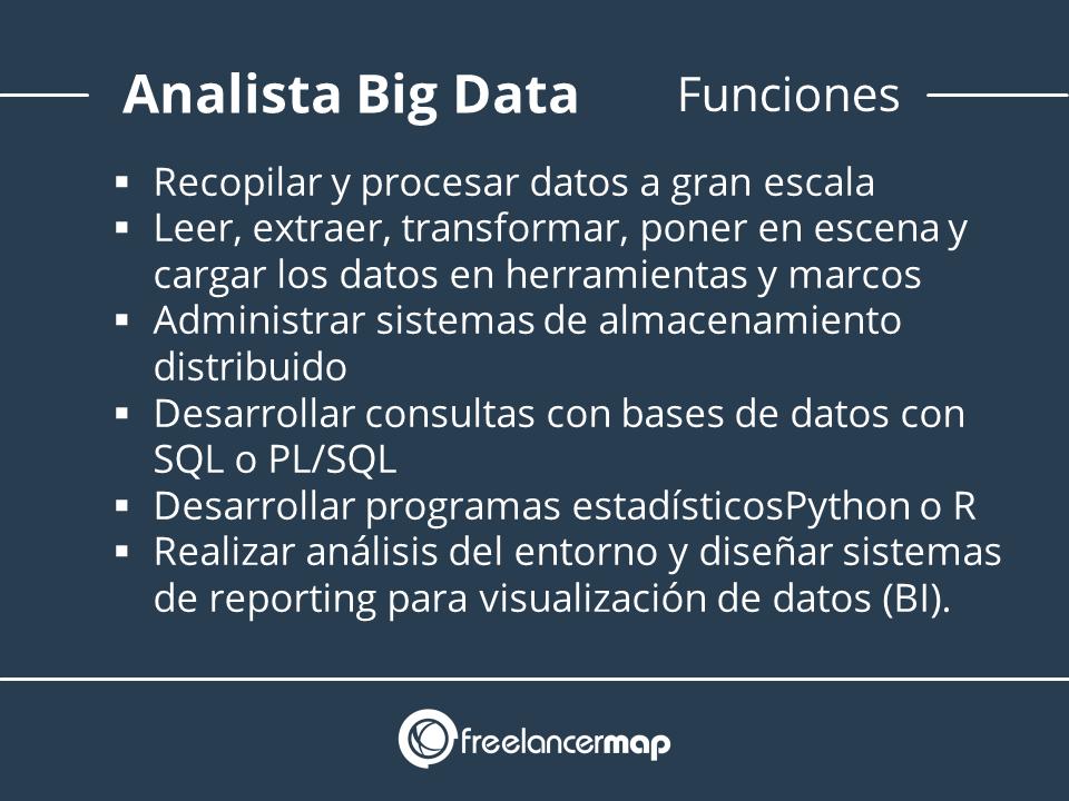 Funciones del analista de datos