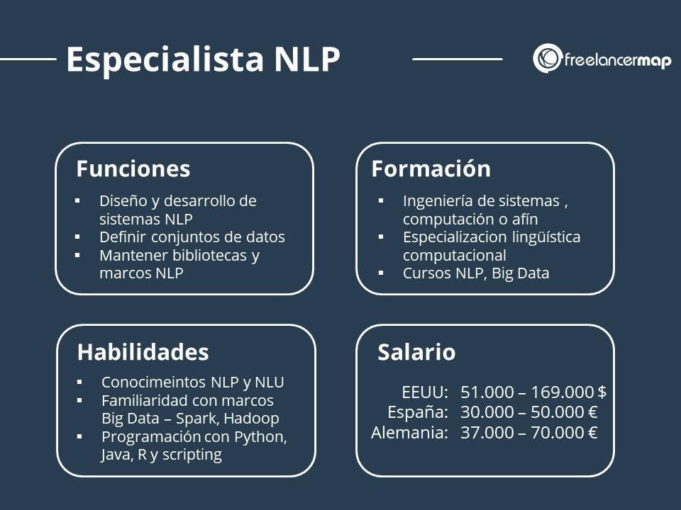 Perfil profesional del experto en procesamiento del lenguaje natural - funciones, conocimientos, formación, salario