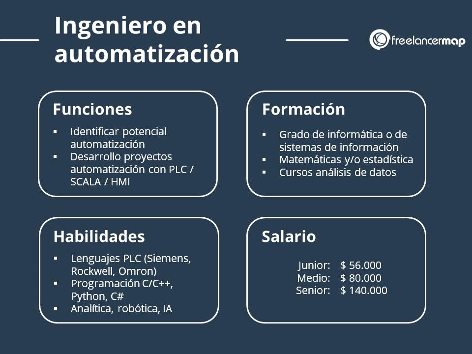 Perfil profesional del ingeniero en automatización - Funciones, formación, conocimientos y salario