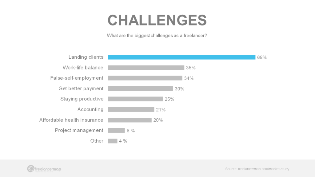 Freelancer obstacles for freelancers - 2020 Results