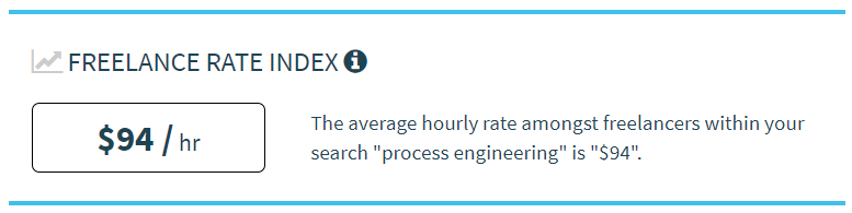 Average freelance rate for Process Engineers