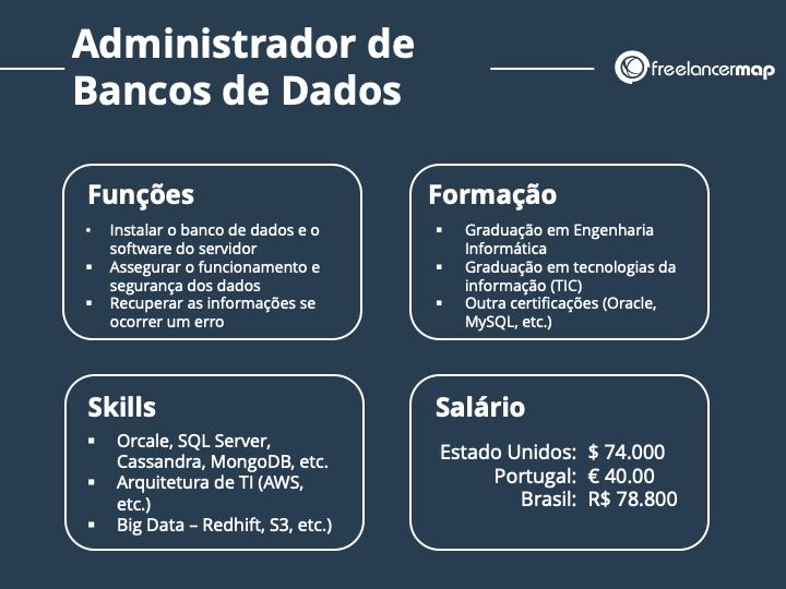 Guia da profissão do DBA