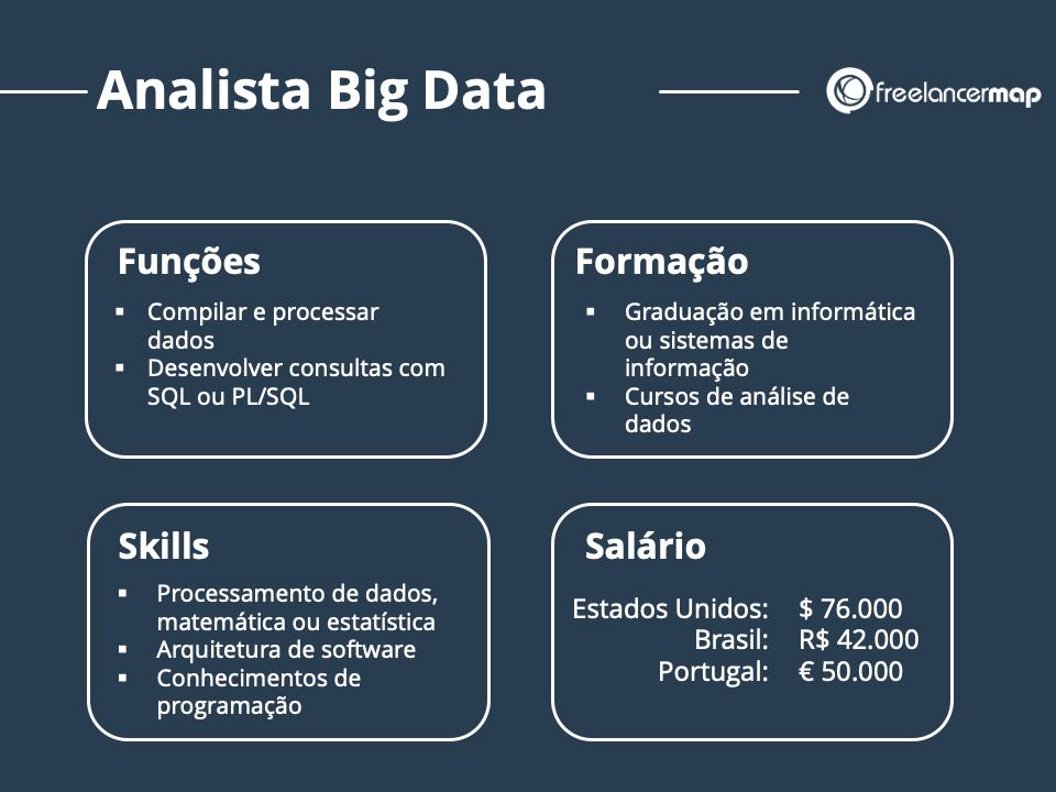 Resumo do papel do analista de dados