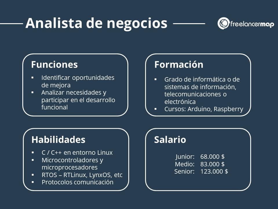 Perfil del analista de negocios; Tareas, habilidades, formación, salario
