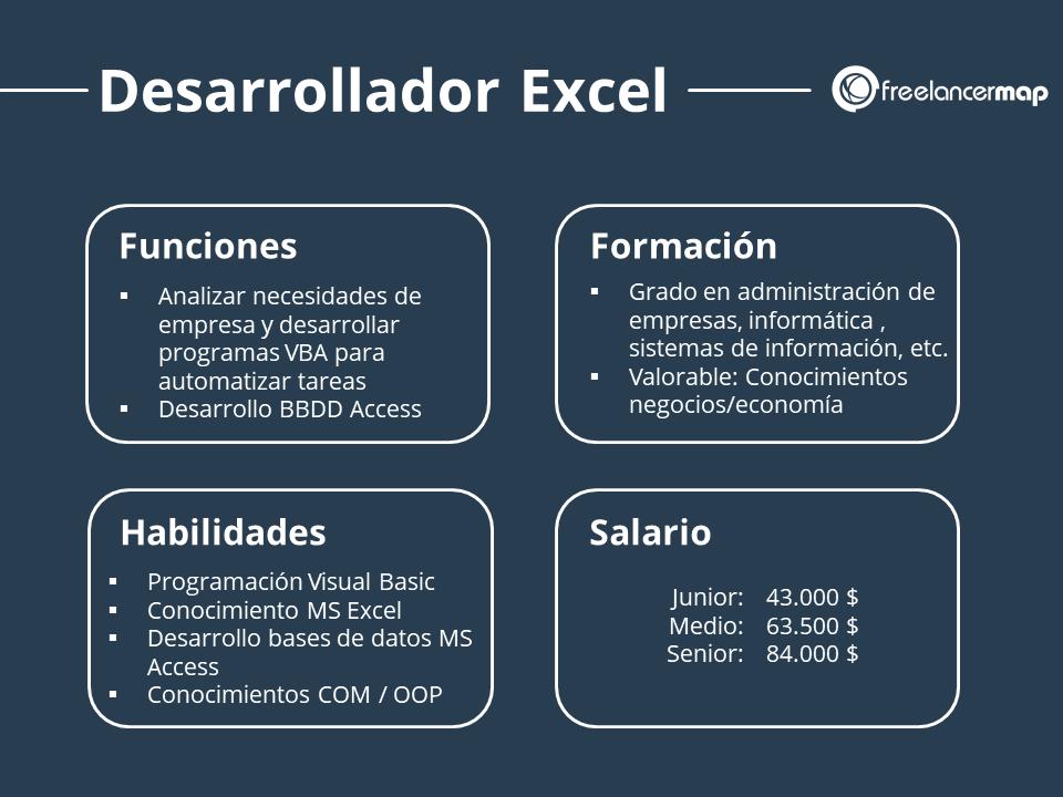 Resumen profesional Desarrollador Excel - Funciones, habilidades, formación, salario