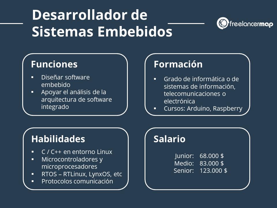 Perfil profesional del desarrollador de sistemas embebidos