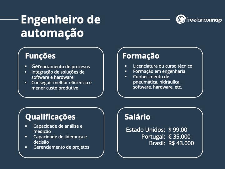 O papel de um engenheiro de automação