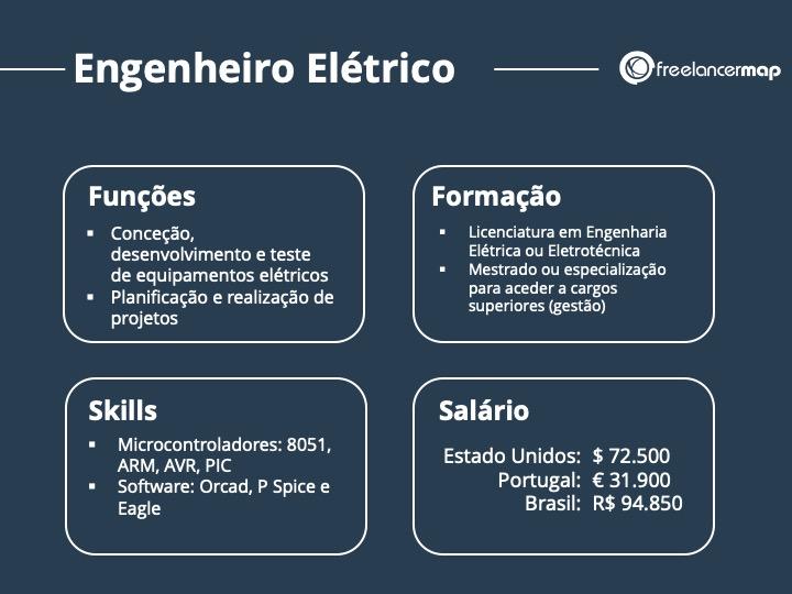 O papel de um engenheiro elétrico