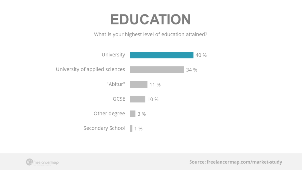 Highest level of education freelancers