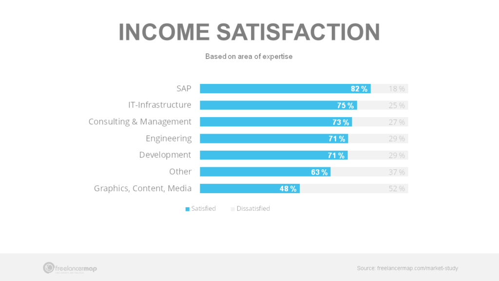 Freelancer income satisfaction by industry