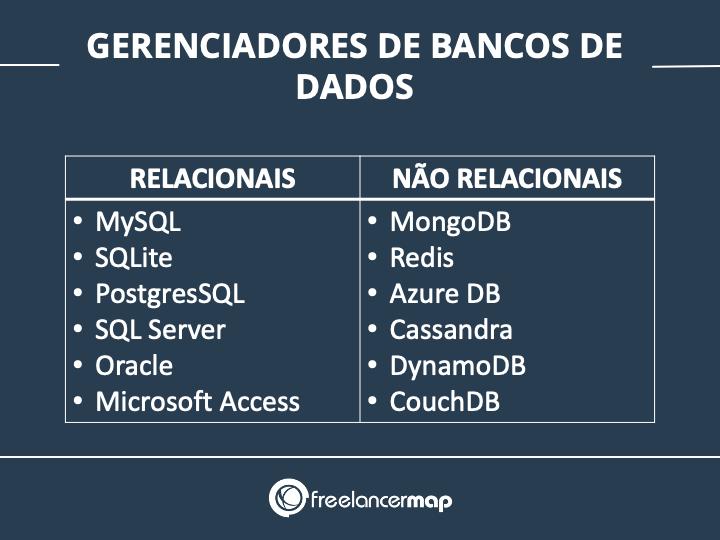 Gerenciadores de bancos de dados