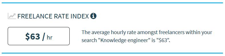 Tarifa freelance media del ingeniero del conocimiento