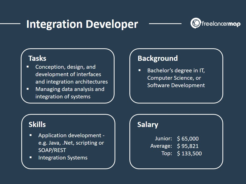 The role of an Integration Developer - Tasks, Background, Skills, Salary