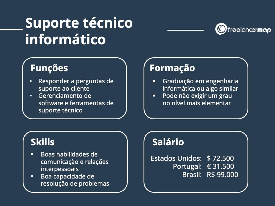 O papel  de um profissional de suporte técnico