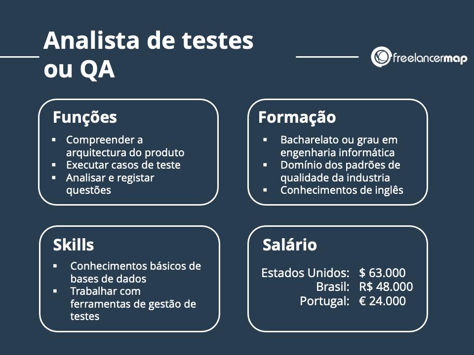 O Papel do Analista de Testes ou QA