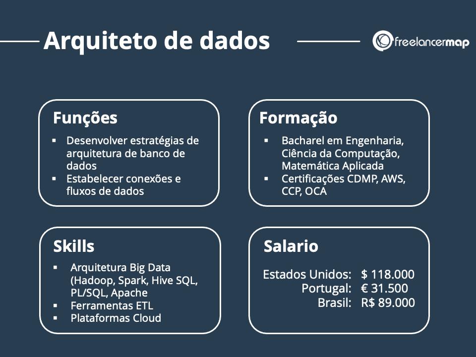 Resumo do perfil profissional do arquiteto de dados