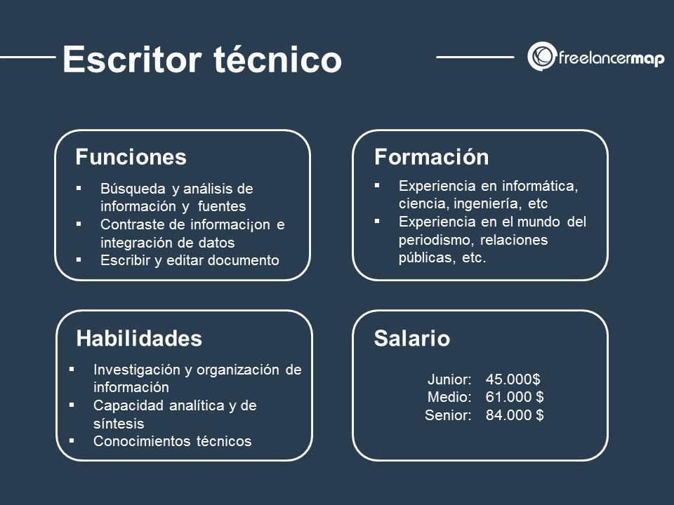 Perfil profesional del escritor técnico - funciones, formación, conocimientos, salario