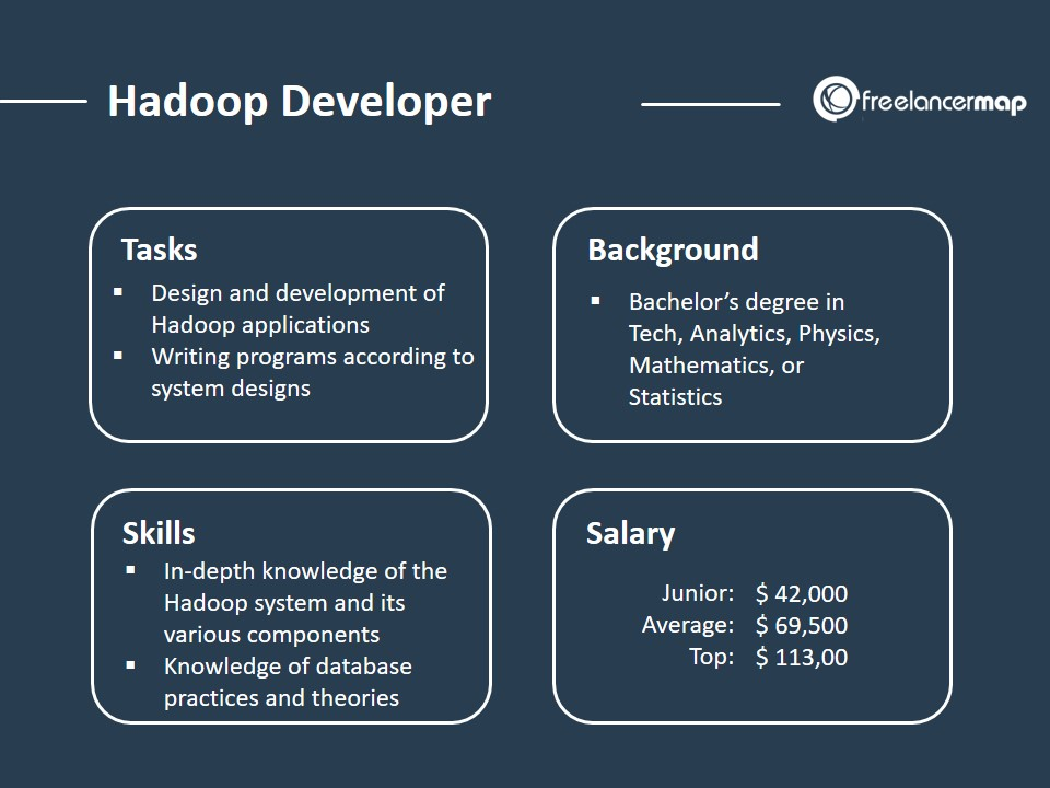 The role of a Hadoop Developer - Responsibilities, Skills, Background and Salary