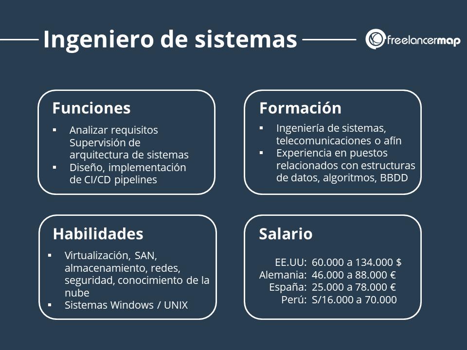 Resumen del papel del ingeniero de sistemas - funciones, formación, habilidades y salario