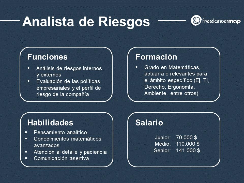 Resumen del trabajo del Analista de Riesgos