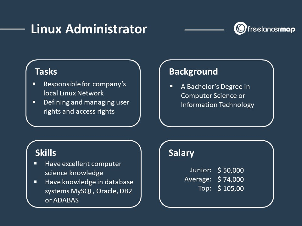 Linux Administrator role overview with tasks, skills, background and salary