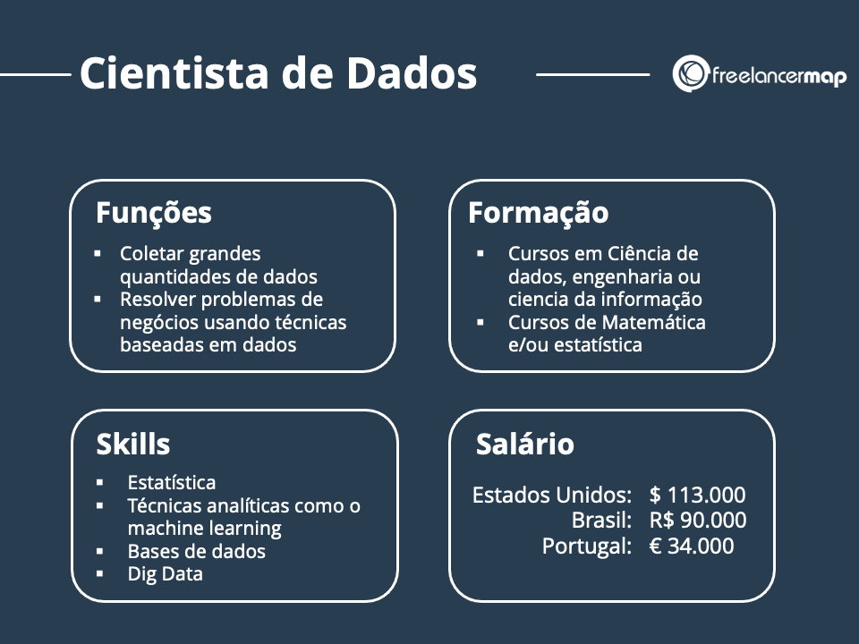 Profissão Cientista de dados - função, formação, skills,  salário,